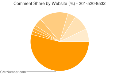 Comment Share 201-520-9532